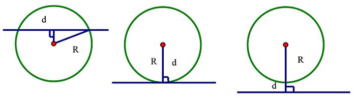 Bài tập vị trí tương đối của đường thẳng và đường tròn